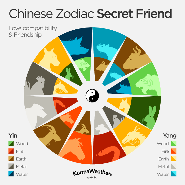 Love compatibility - Chinese zodiac secret friends