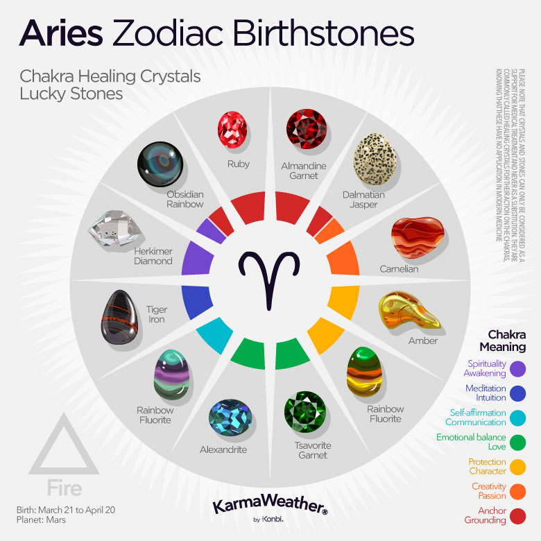 Aries zodiac birthstones