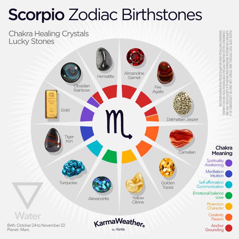 born 24 march scorpio horoscope