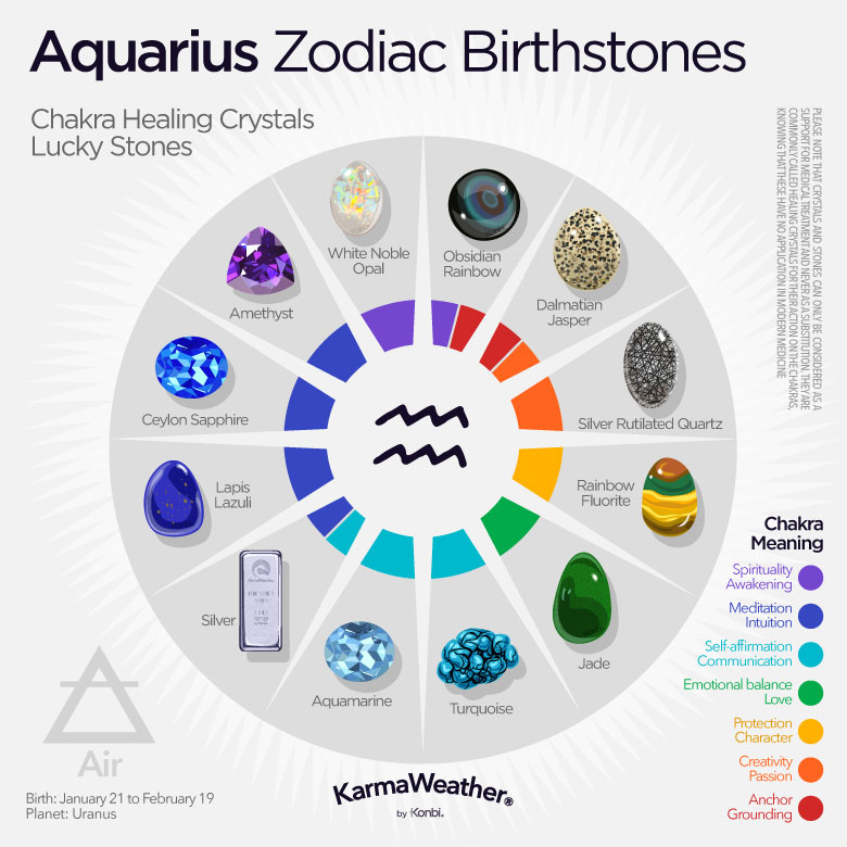 Aquarius zodiac birthstones