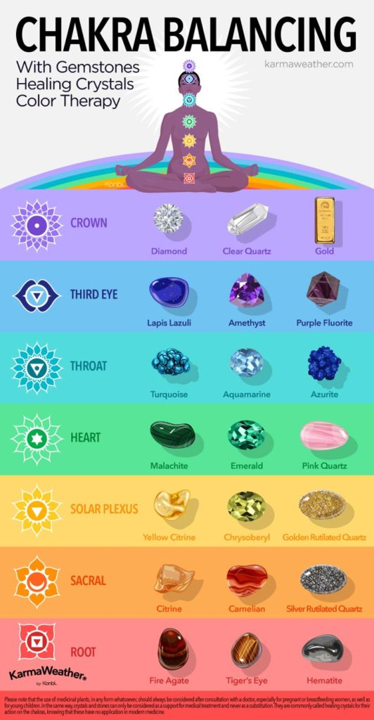 Chakra balancing with lithotherapy: healing stones chart