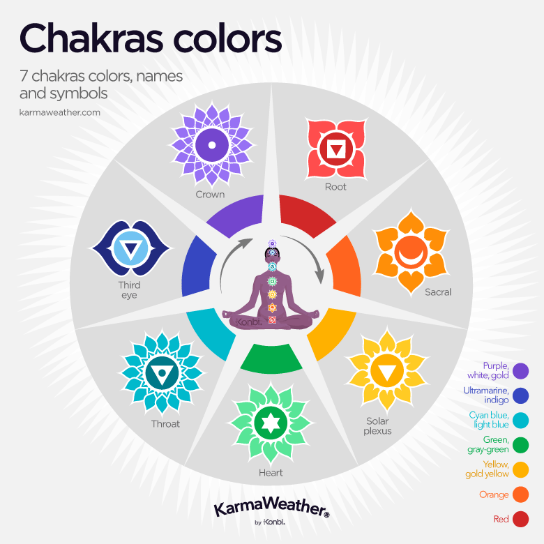 7 chakras color guide, their names and symbols