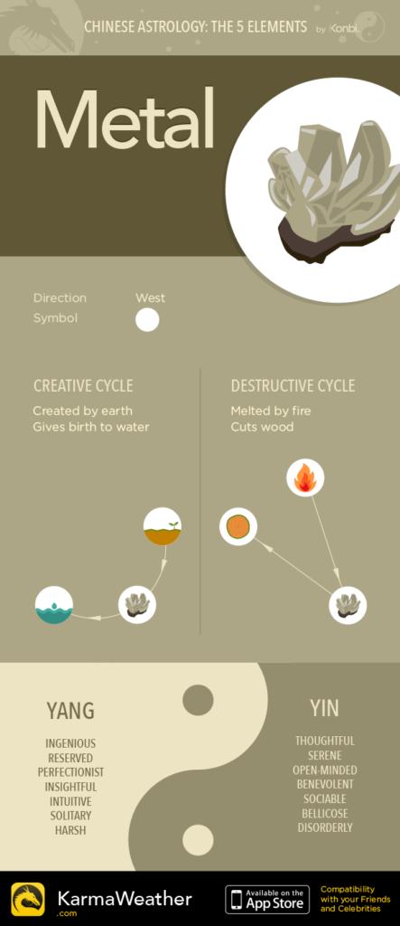 Chinese Zodiac Elements