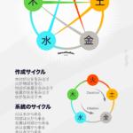 自然の5つの要素間の相互作用