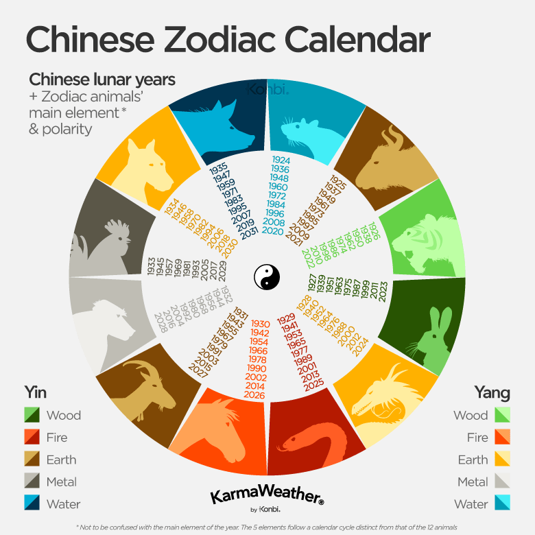 Chinese zodiac calendar years