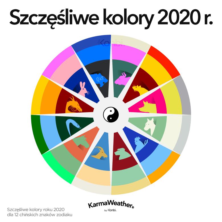 Szczęśliwe kolory 2020 Feng Shui