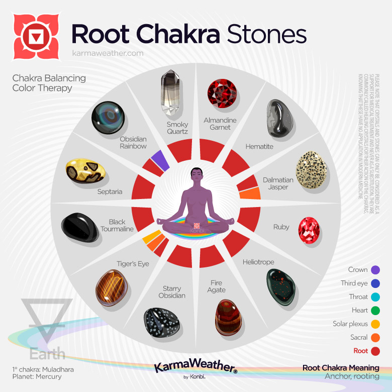 Lithotherapy list of the root chakra stones