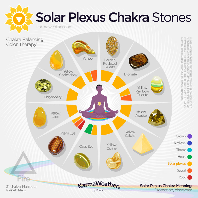 Solar Plexus Chakra Meaning Color Healing