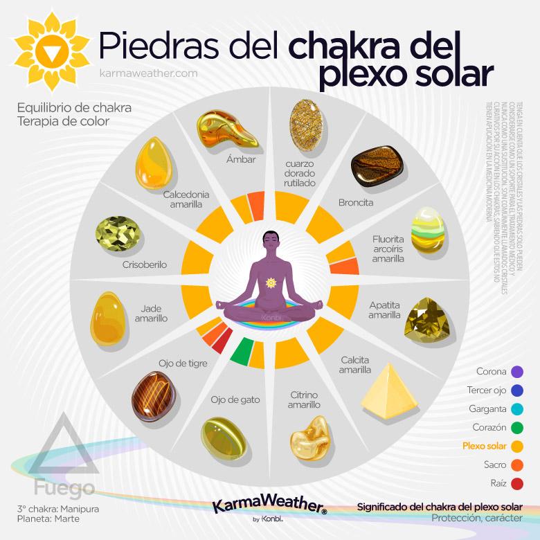 Chakra Del Plexo Solar Significado Color Curación