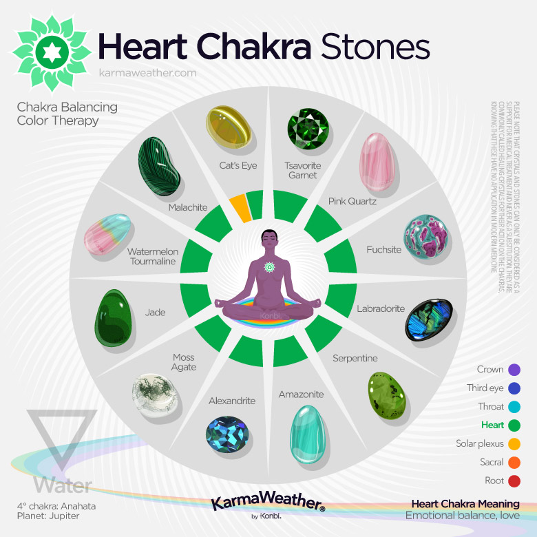 Lithotherapy list of the heart chakra stones