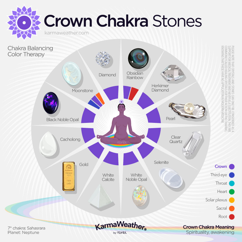 Lithotherapy list of the crown chakra stones