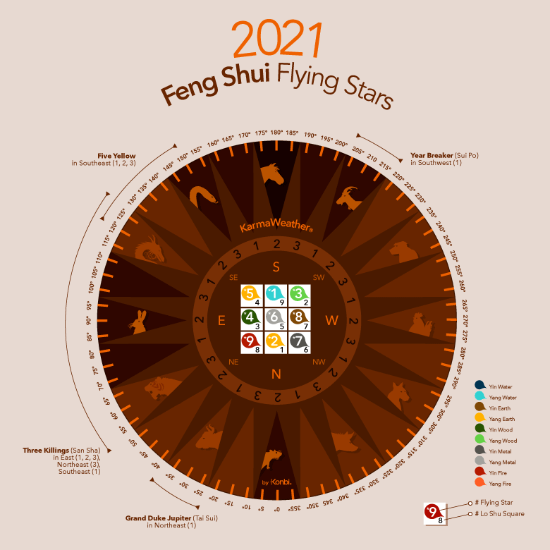 Feng Shui flying stars 2021