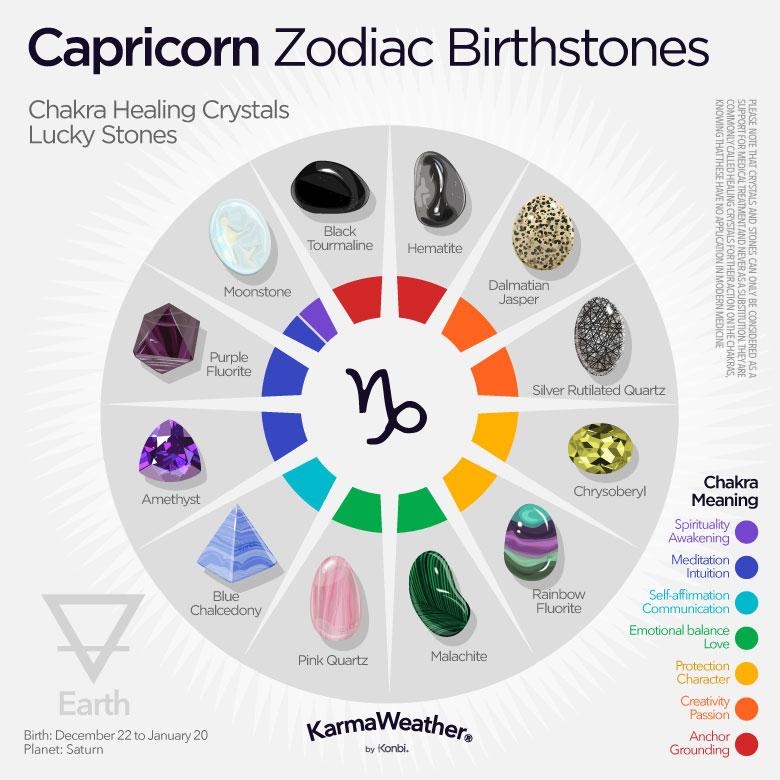 capricorn born march 5 horoscopes
